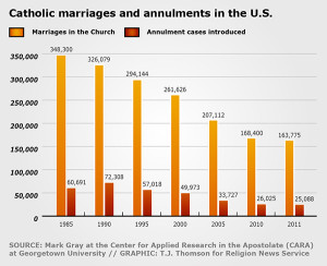 The number of Catholic weddings in the U.S. has declined during the past several decades. About 29.9 million married Catholics lived in the United States in 2013. Four and a half million had been remarried without an annulment, and only about 0.4 million Catholics were granted an annulment, according to statistics.