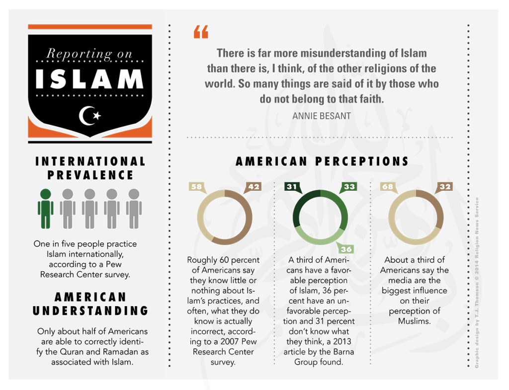Islam Reporting Guide Infographic